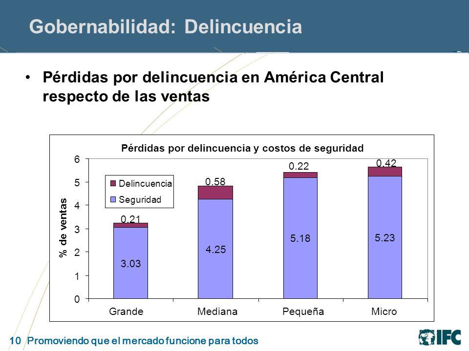 10 Promoviendo que el mercado funcione para todos Gobernabilidad: Delincuencia Pérdidas por delincuencia en América Central respecto de las ventas Pérdidas por delincuencia y costos de seguridad 3.03 4.25 5.18 5.23 0.42 0.22 0.58 0.21 0 1 2 3 4 5 6 MicroPequeñaMedianaGrande % de ventas Delincuencia Seguridad