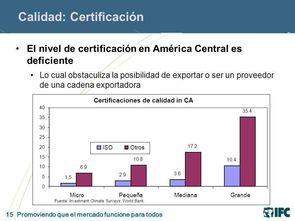 15 Promoviendo que el mercado funcione para todos Calidad: Certificación El nivel de certificación en América Central es deficiente Lo cual obstaculiza la posibilidad de exportar o ser un proveedor de una cadena exportadora Certificaciones de calidad in CA 1.5 2.9 3.6 10.4 6.9 10.8 17.2 35.4 0 5 10 15 20 25 30 35 40 MicroPequeñaMedianaGrande ISOOtros Fuente: Investment Climate Surveys, World Bank