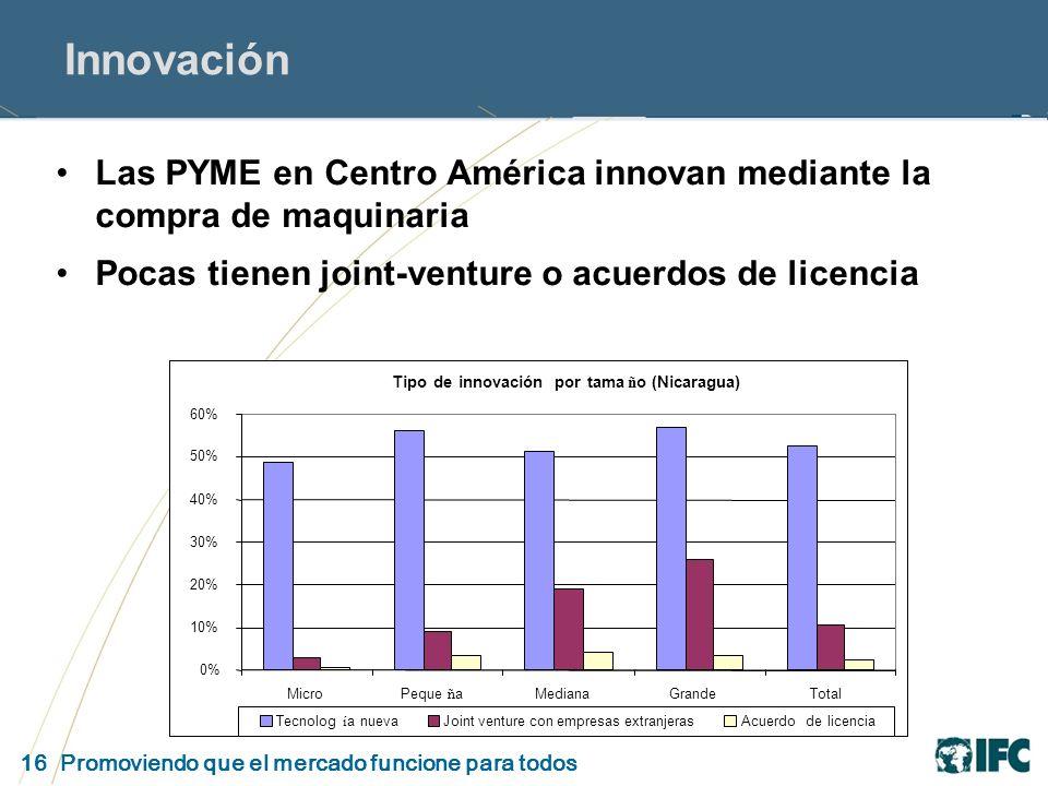 16 Promoviendo que el mercado funcione para todos Innovación Las PYME en Centro América innovan mediante la compra de maquinaria Pocas tienen joint-venture o acuerdos de licencia Tipodeinnovaciónportama ñ o(Nicaragua) 0% 10% 20% 30% 40% 50% 60% MicroPeque ñ aMedianaGrandeTotal Tecnolog í anuevaJoint venture con empresas extranjerasAcuerdodelicencia