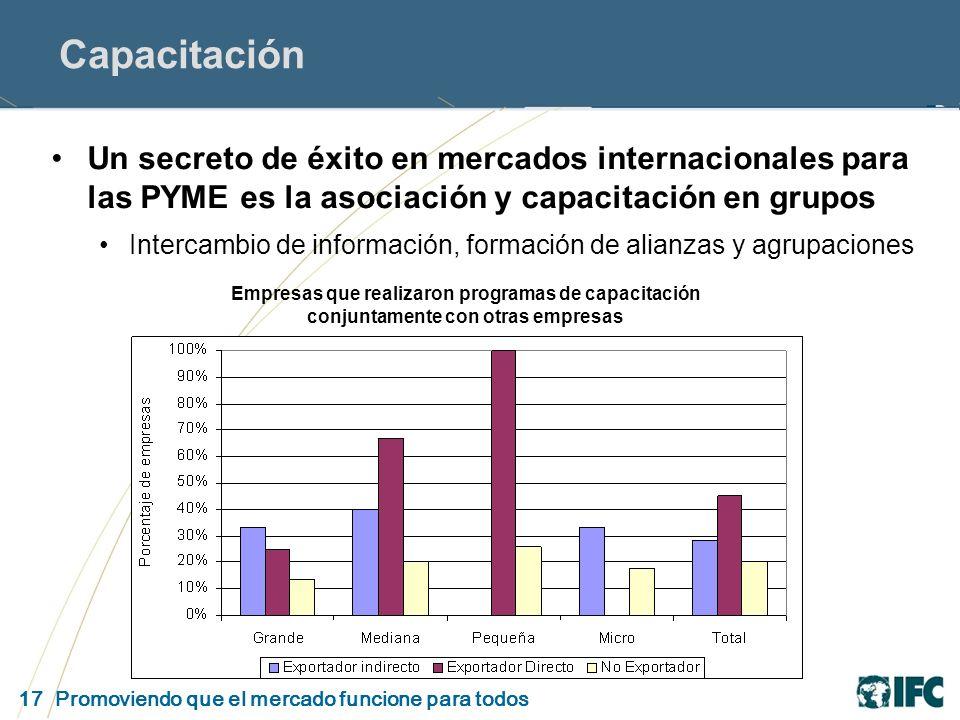 17 Promoviendo que el mercado funcione para todos Capacitación Un secreto de éxito en mercados internacionales para las PYME es la asociación y capacitación en grupos Intercambio de información, formación de alianzas y agrupaciones Empresas que realizaron programas de capacitación conjuntamente con otras empresas