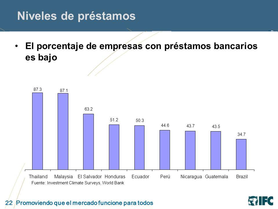 22 Promoviendo que el mercado funcione para todos Niveles de préstamos El porcentaje de empresas con préstamos bancarios es bajo 63.2 51.2 50.3 44.6 43.7 43.5 34.7 87.3 87.1 ThailandMalaysiaEl SalvadorHondurasEcuadorPerúNicaraguaGuatemalaBrazil Fuente: Investment Climate Surveys, World Bank
