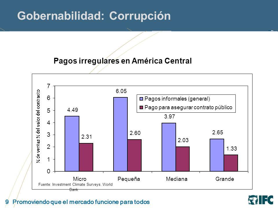 9 Promoviendo que el mercado funcione para todos Gobernabilidad: Corrupción Pagos irregulares en América Central 4.49 6.05 3.97 2.65 2.31 2.60 2.03 1.33 0 1 2 3 4 5 6 7 MicroPequeñaMedianaGrande Pagos informales (general) Pago para asegurar contrato público Fuente: Investment Climate Surveys.