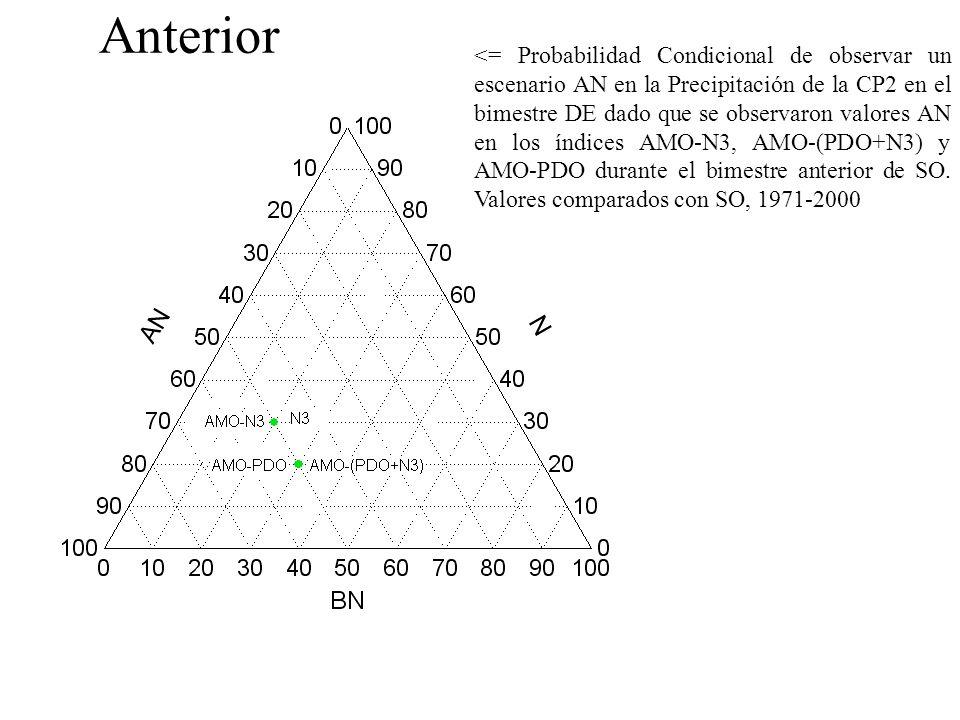 <= Probabilidad Condicional de observar un escenario AN en la Precipitación de la CP2 en el bimestre DE dado que se observaron valores AN en los índices AMO-N3, AMO-(PDO+N3) y AMO-PDO durante el bimestre anterior de SO.