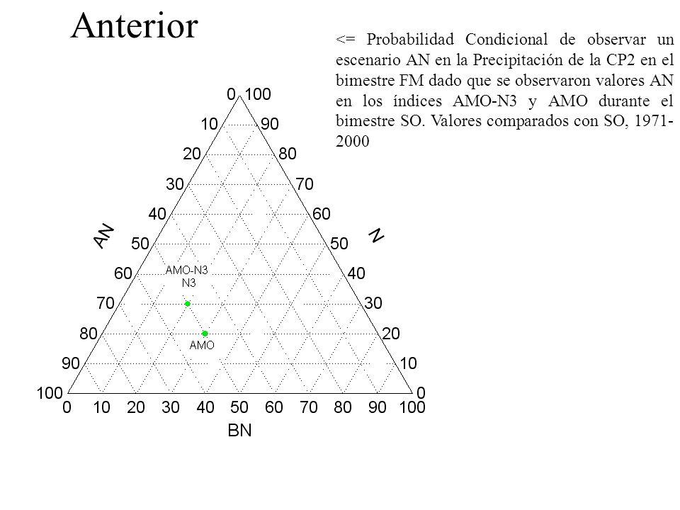 <= Probabilidad Condicional de observar un escenario AN en la Precipitación de la CP2 en el bimestre FM dado que se observaron valores AN en los índices AMO-N3 y AMO durante el bimestre SO.