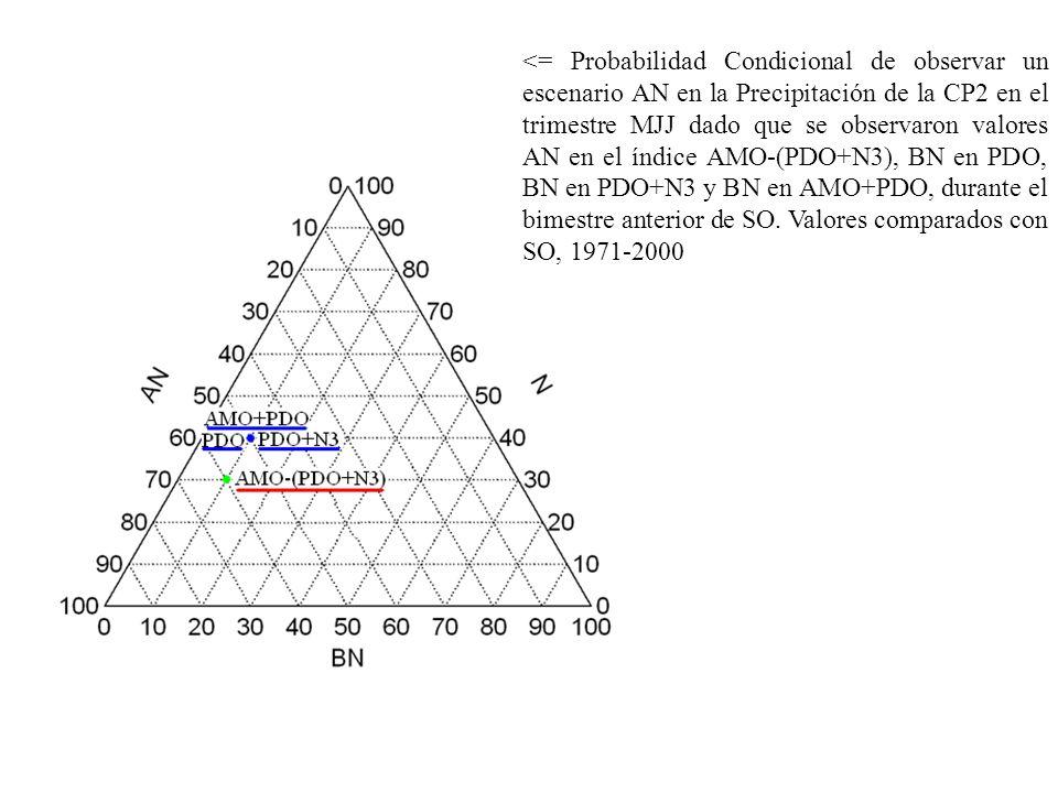 <= Probabilidad Condicional de observar un escenario AN en la Precipitación de la CP2 en el trimestre MJJ dado que se observaron valores AN en el índice AMO-(PDO+N3), BN en PDO, BN en PDO+N3 y BN en AMO+PDO, durante el bimestre anterior de SO.