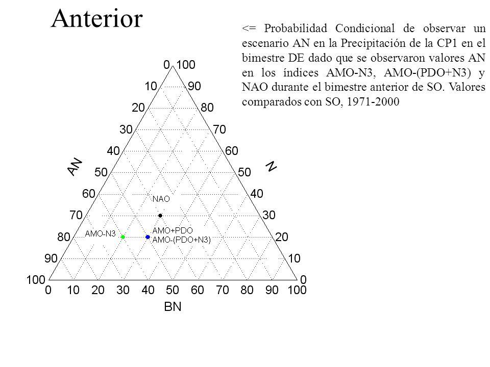<= Probabilidad Condicional de observar un escenario AN en la Precipitación de la CP1 en el bimestre DE dado que se observaron valores AN en los índices AMO-N3, AMO-(PDO+N3) y NAO durante el bimestre anterior de SO.
