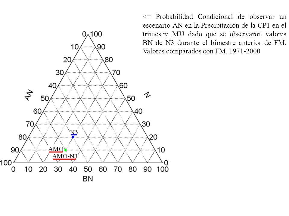 <= Probabilidad Condicional de observar un escenario AN en la Precipitación de la CP1 en el trimestre MJJ dado que se observaron valores BN de N3 durante el bimestre anterior de FM.