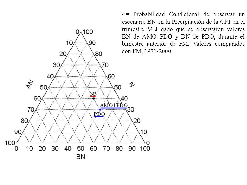 <= Probabilidad Condicional de observar un escenario BN en la Precipitación de la CP1 en el trimestre MJJ dado que se observaron valores BN de AMO+PDO y BN de PDO, durante el bimestre anterior de FM.