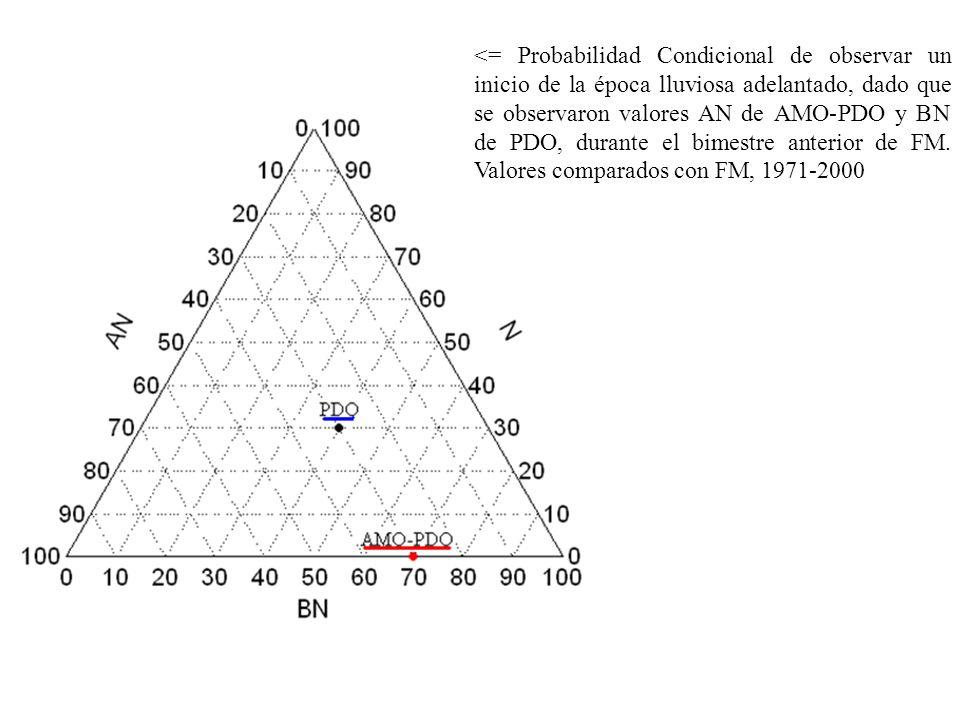 <= Probabilidad Condicional de observar un inicio de la época lluviosa adelantado, dado que se observaron valores AN de AMO-PDO y BN de PDO, durante e