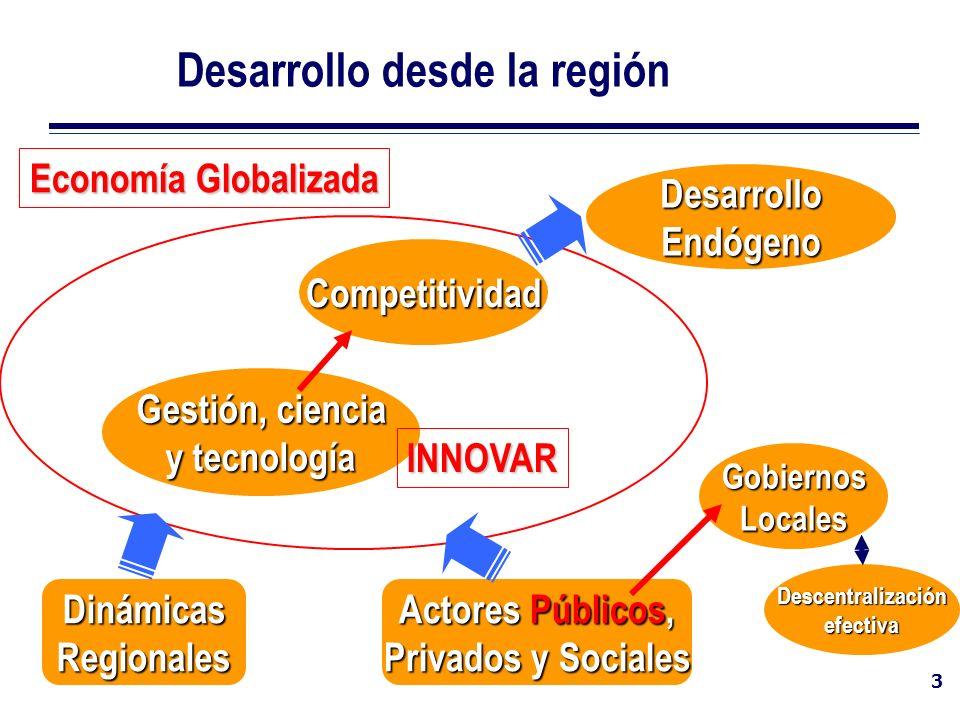 3 Desarrollo desde la región Gestión, ciencia y tecnología Competitividad DinámicasRegionales Descentralizaciónefectiva Actores Públicos, Privados y S