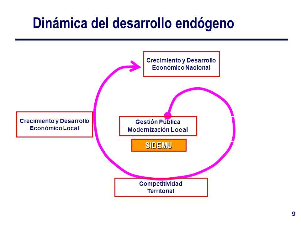 9 Dinámica del desarrollo endógeno Gestión Pública Modernización Local Competitividad Territorial Crecimiento y Desarrollo Económico Local Crecimiento