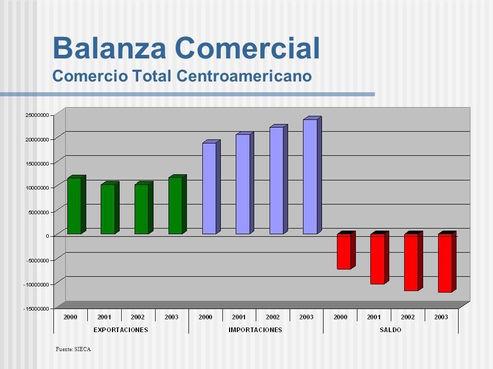 Balanza Comercial Comercio Total Centroamericano Fuente: SIECA