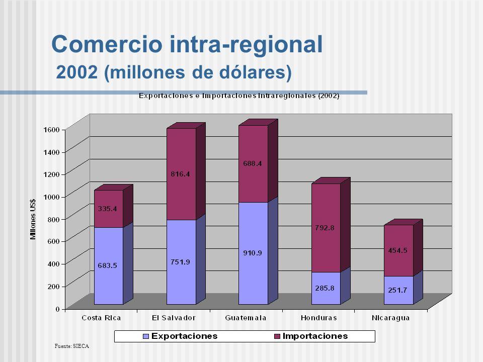 Comercio intra-regional 2002 (millones de dólares) Fuente: SIECA