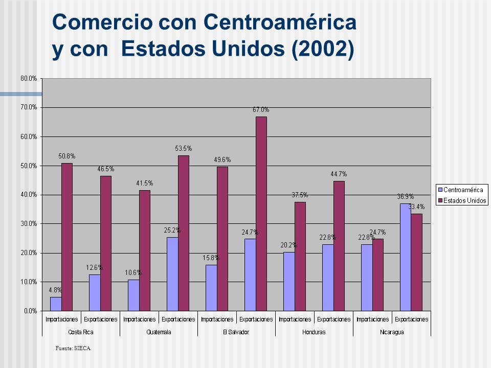 Comercio con Centroamérica y con Estados Unidos (2002) Fuente: SIECA