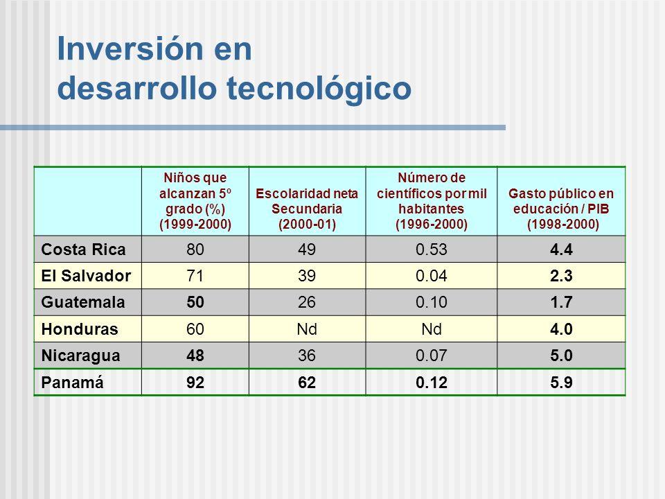 Inversión en desarrollo tecnológico Niños que alcanzan 5º grado (%) (1999-2000) Escolaridad neta Secundaria (2000-01) Número de científicos por mil ha