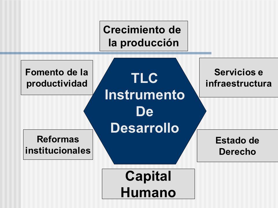 TLC Instrumento De Desarrollo Capital Humano Crecimiento de la producción Fomento de la productividad Servicios e infraestructura Reformas institucion