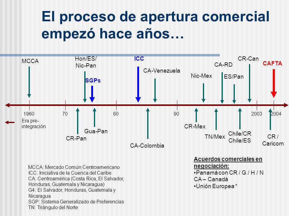 El proceso de apertura comercial empezó hace años… MCCA Hon/ES/ Nic-Pan ICC CA-Venezuela Nic-Mex CA-RD CR-Can 196070 CR-Pan Gua-Pan 80 CA-Colombia 90