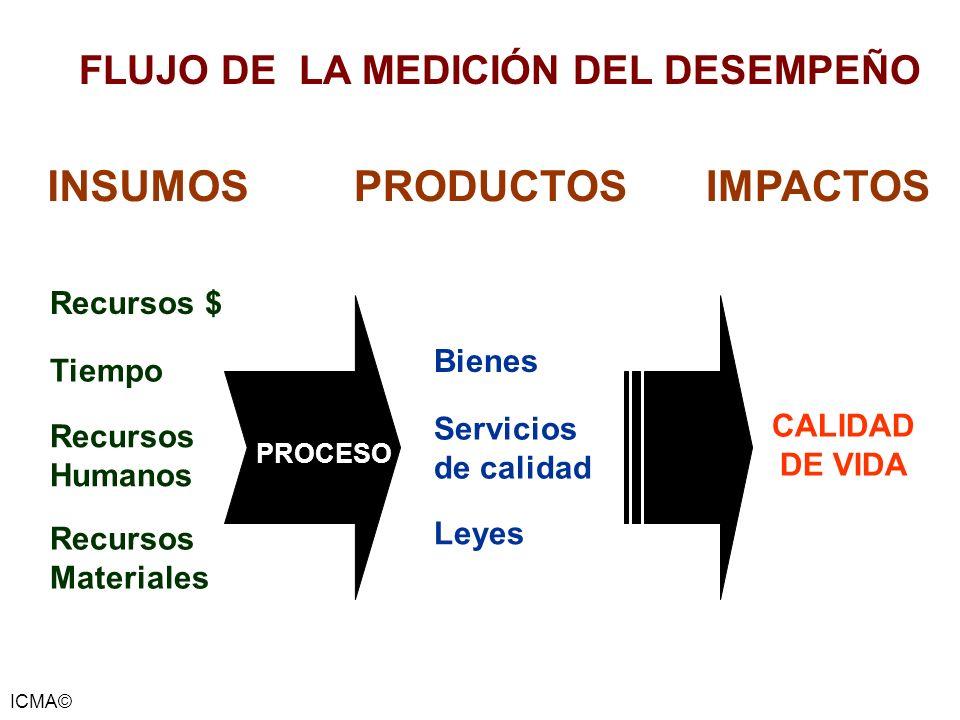 ICMA© INSUMOSPRODUCTOS Recursos $ Tiempo Recursos Humanos Recursos Materiales PROCESO Bienes Servicios de calidad Leyes IMPACTOS CALIDAD DE VIDA FLUJO