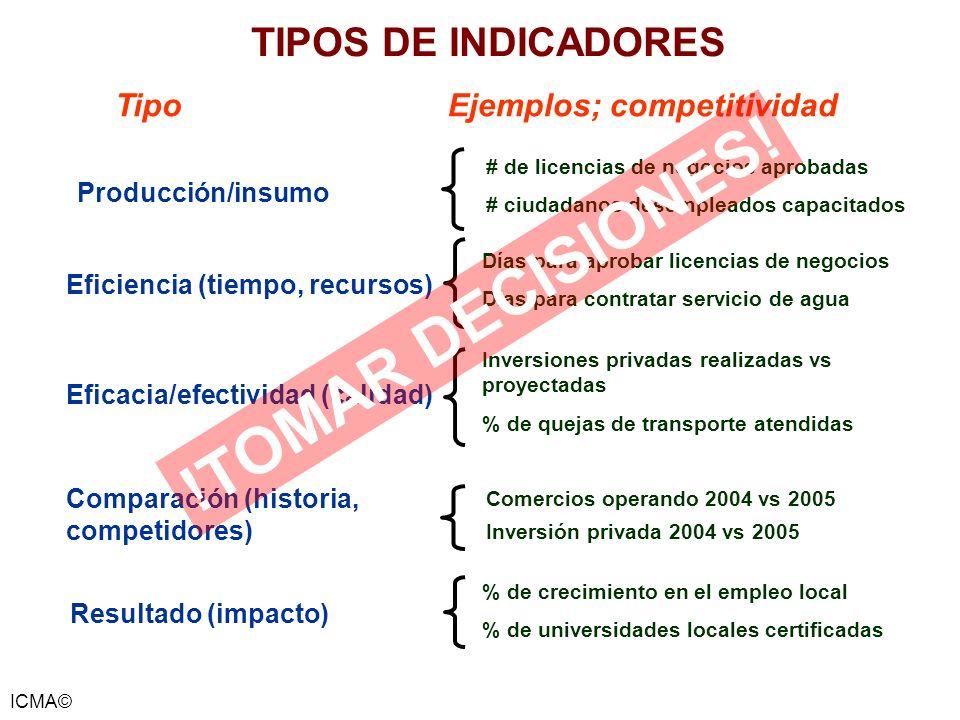 ICMA© TIPOS DE INDICADORES TipoEjemplos; competitividad # de licencias de negocios aprobadas # ciudadanos desempleados capacitados Producción/insumo D