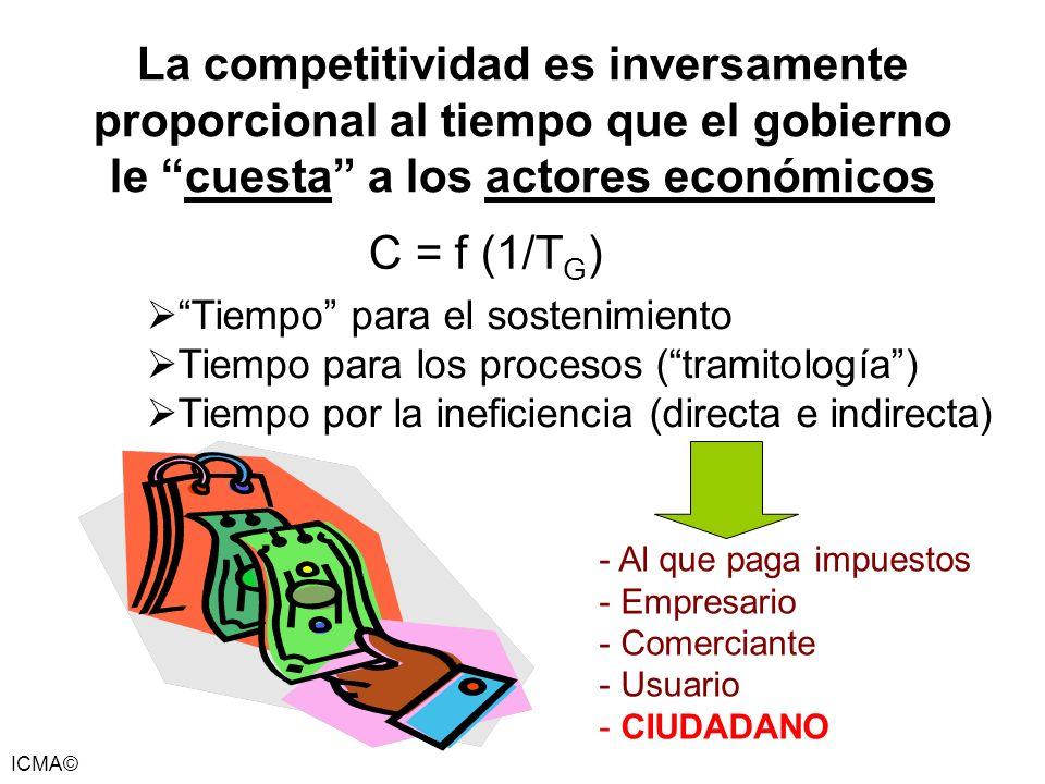 ICMA© La competitividad es inversamente proporcional al tiempo que el gobierno le cuesta a los actores económicos - Al que paga impuestos - Empresario