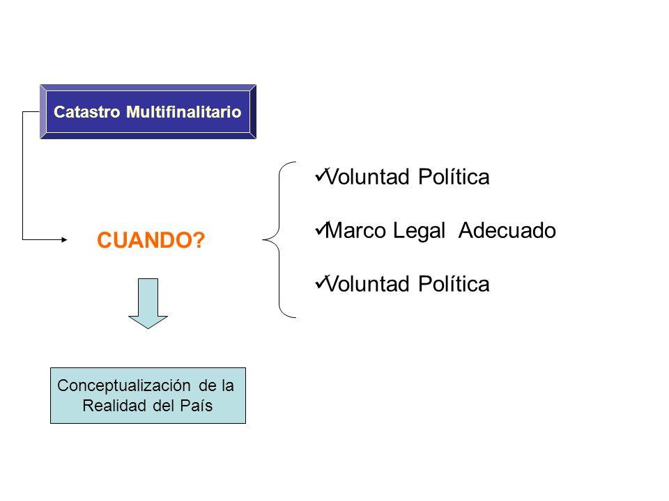 Catastro Multifinalitario CUANDO? Voluntad Política Marco Legal Adecuado Voluntad Política Conceptualización de la Realidad del País