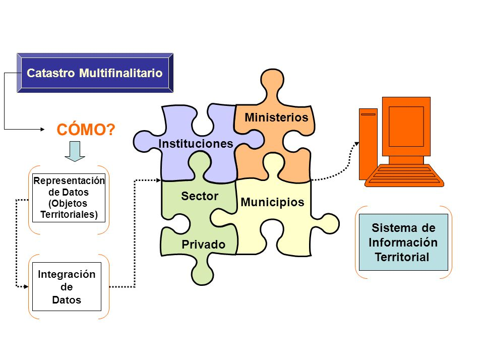 CÓMO? Instituciones Municipios Ministerios Privado Representación de Datos (Objetos Territoriales) Sistema de Información Territorial Catastro Multifi