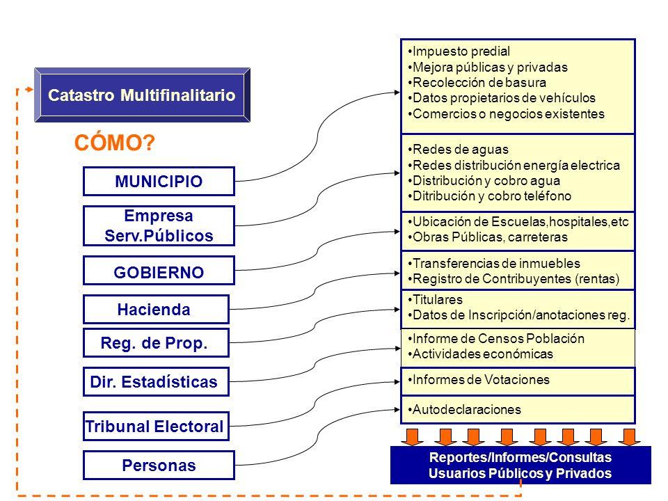 CÓMO? Catastro Multifinalitario MUNICIPIO Impuesto predial Mejora públicas y privadas Recolección de basura Datos propietarios de vehículos Comercios