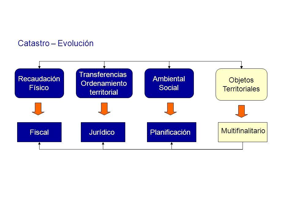Catastro – Evolución Recaudación Físico Transferencias Ordenamiento territorial Ambiental Social Objetos Territoriales FiscalJurídicoPlanificación Mul
