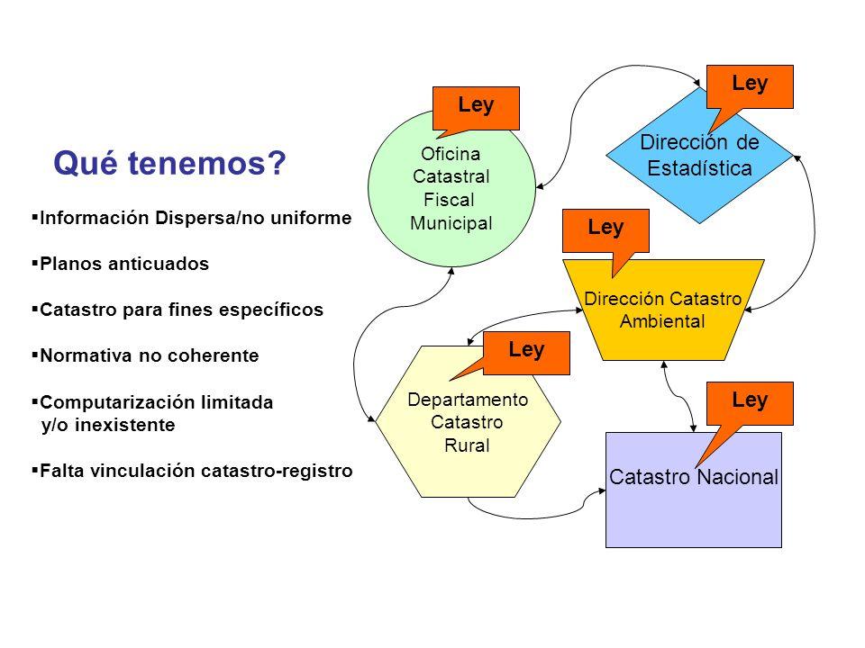 Instituciones Sector Privado Municipios Ministerios Por qué.