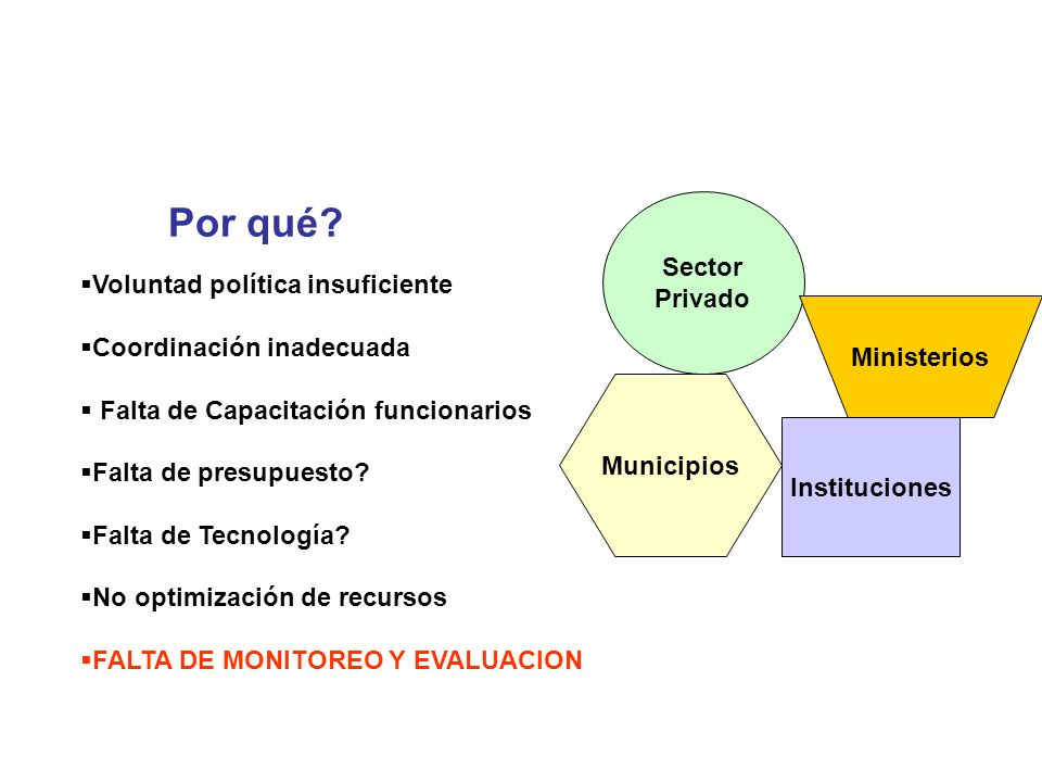 Instituciones Sector Privado Municipios Ministerios Por qué? Voluntad política insuficiente Coordinación inadecuada Falta de Capacitación funcionarios
