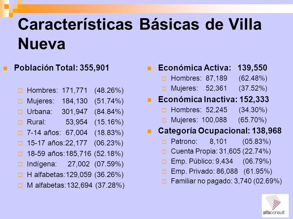 Características Básicas de Villa Nueva Población Total: 355,901 Hombres:171,771 (48.26%) Mujeres:184,130 (51.74%) Urbana:301,947 (84.84%) Rural: 53,95