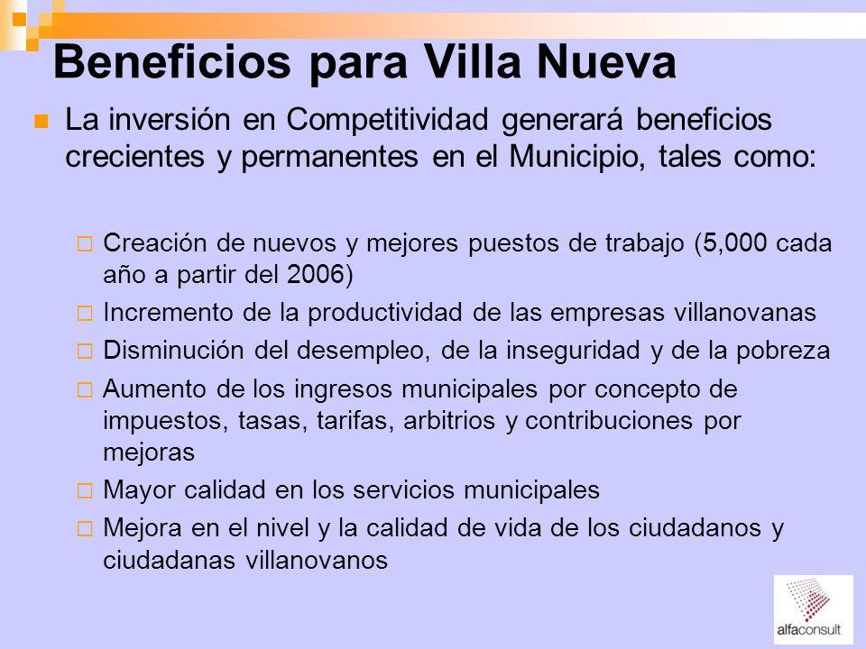 Beneficios para Villa Nueva La inversión en Competitividad generará beneficios crecientes y permanentes en el Municipio, tales como: Creación de nuevo