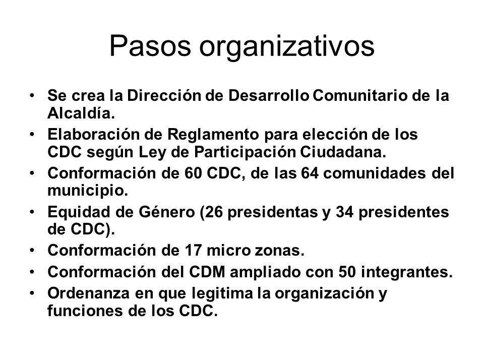 Pasos organizativos Se crea la Dirección de Desarrollo Comunitario de la Alcaldía. Elaboración de Reglamento para elección de los CDC según Ley de Par