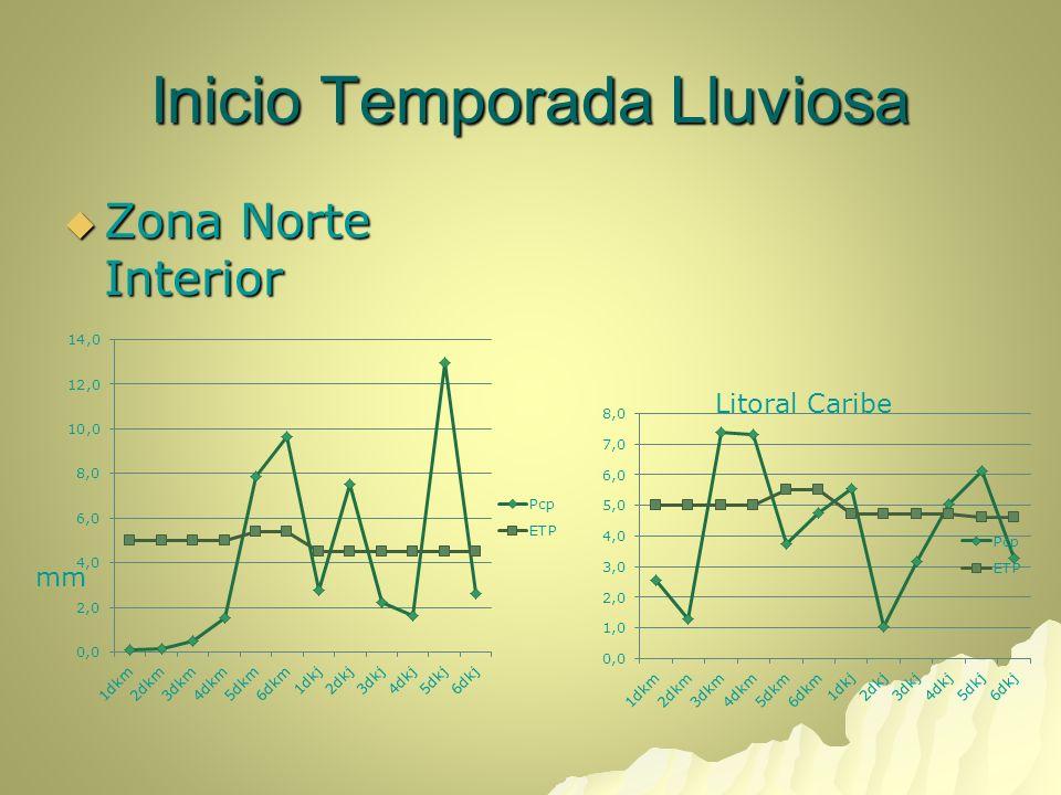 Inicio Temporada Lluviosa Zona Norte Interior Zona Norte Interior Litoral Caribe mm