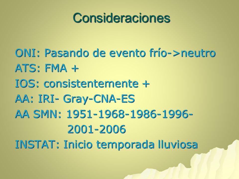 Consideraciones ONI: Pasando de evento frío->neutro ATS: FMA + IOS: consistentemente + AA: IRI- Gray-CNA-ES AA SMN: 1951-1968-1986-1996- 2001-2006 2001-2006 INSTAT: Inicio temporada lluviosa