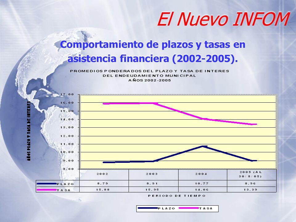 El Nuevo INFOM Comportamiento de plazos y tasas en asistencia financiera (2002-2005). Comportamiento de plazos y tasas en asistencia financiera (2002-