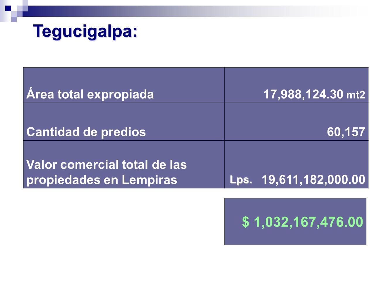 Área total expropiada17,988,124.30 mt2 Cantidad de predios60,157 Valor comercial total de las propiedades en Lempiras19,611,182,000.00 Lps. Tegucigalp