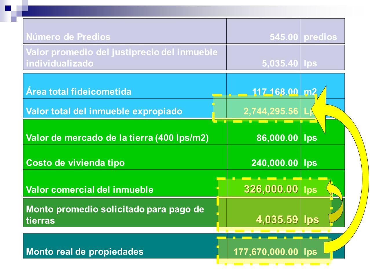 Número de Predios 545.00predios Área total fideicometida 117,168.00m2 Valor total del inmueble expropiado2,744,295.56Lps Valor de mercado de la tierra