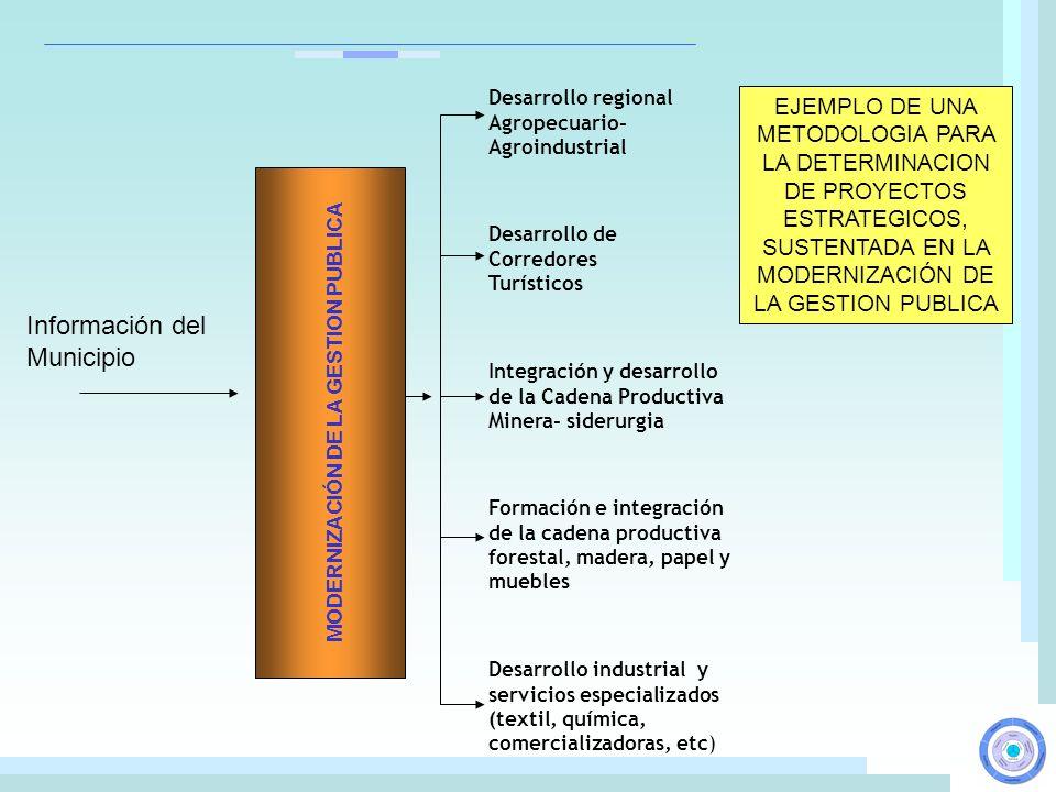 Desarrollo regional Agropecuario- Agroindustrial Desarrollo de Corredores Turísticos Integración y desarrollo de la Cadena Productiva Minera- siderurg