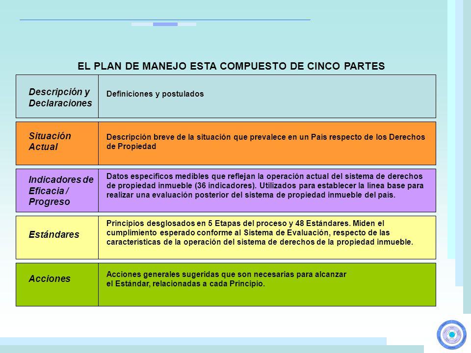 EL PLAN DE MANEJO ESTA COMPUESTO DE CINCO PARTES Principios desglosados en 5 Etapas del proceso y 48 Estándares. Miden el cumplimiento esperado confor