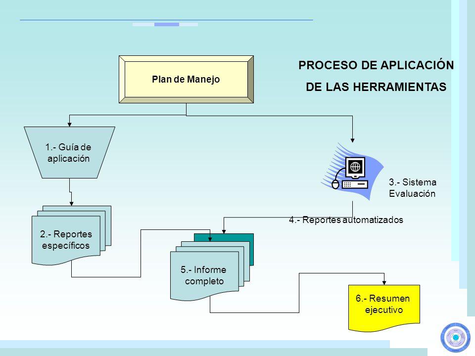 6.- Resumen ejecutivo Plan de Manejo 2.- Reportes específicos 5.- Informe completo 3.- Sistema Evaluación 1.- Guía de aplicación PROCESO DE APLICACIÓN