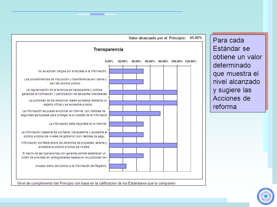 Para cada Estándar se obtiene un valor determinado que muestra el nivel alcanzado y sugiere las Acciones de reforma