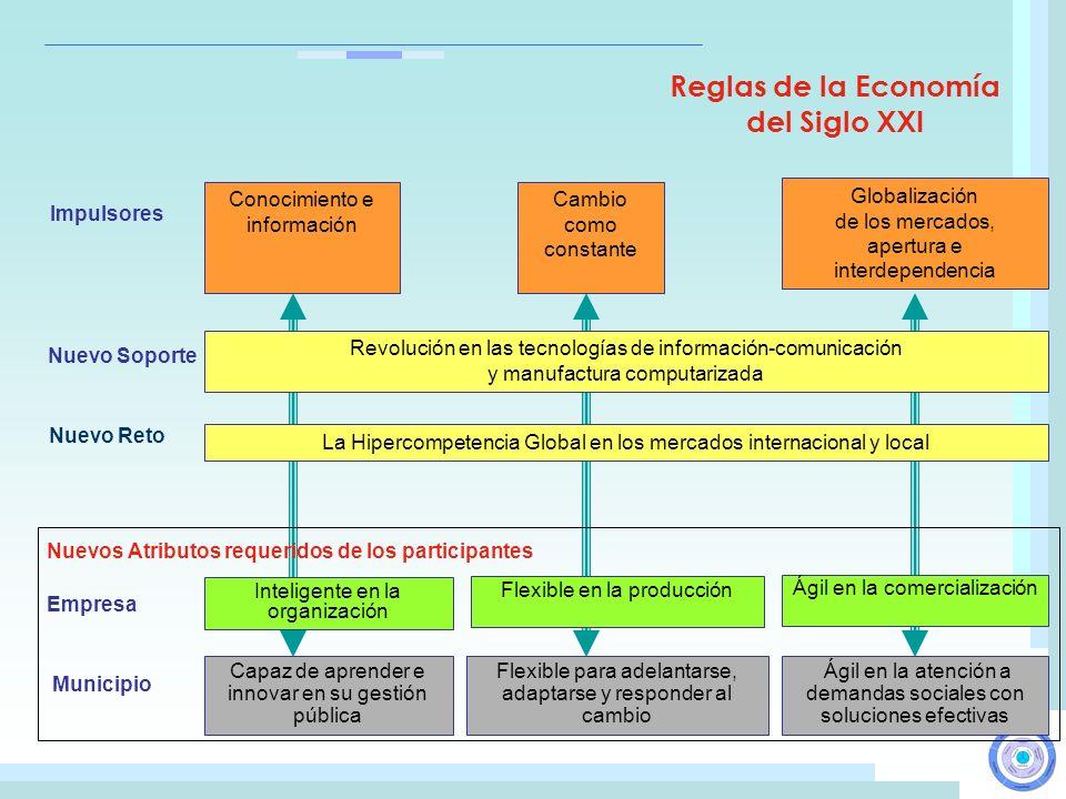 Nuevos Atributos requeridos de los participantes Reglas de la Economía del Siglo XXI Impulsores Nuevo Soporte Nuevo Reto Inteligente en la organizació
