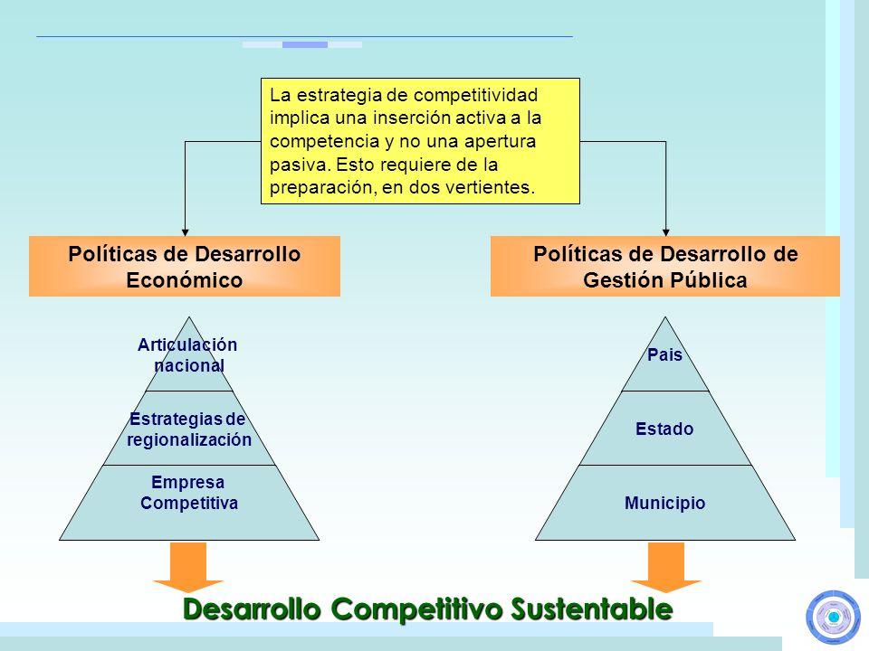 Desarrollo Competitivo Sustentable Políticas de Desarrollo Económico Políticas de Desarrollo de Gestión Pública. La estrategia de competitividad impli