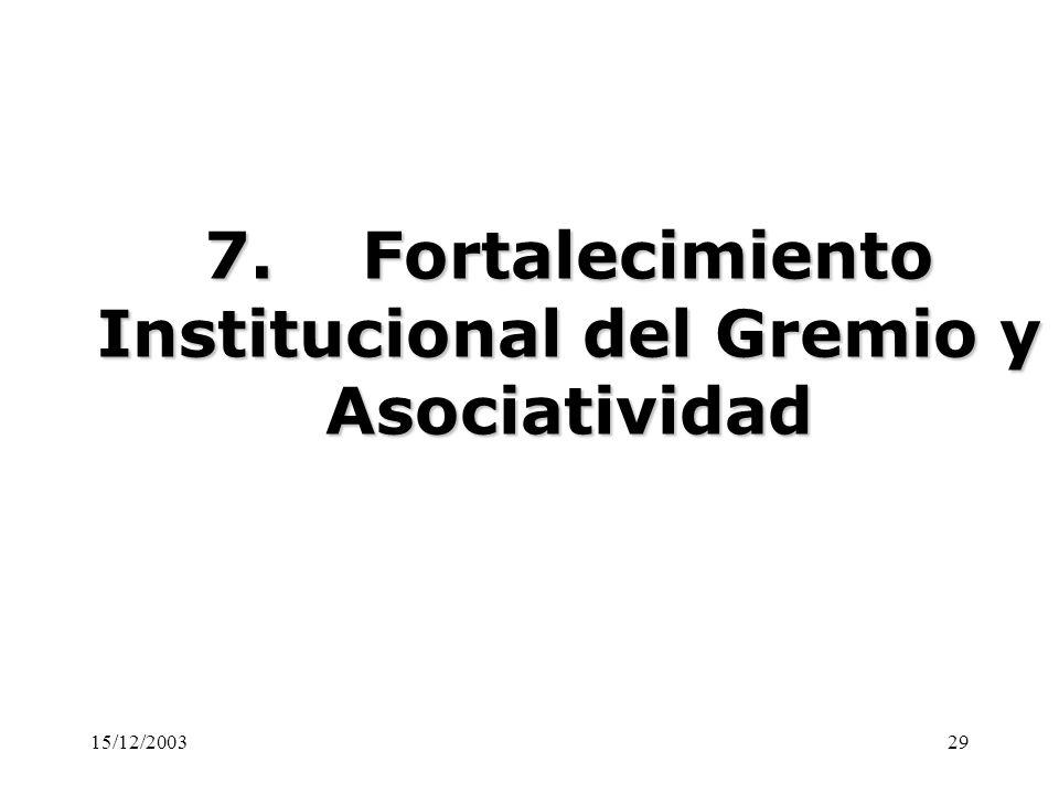15/12/200329 7. Fortalecimiento Institucional del Gremio y Asociatividad