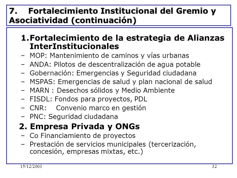 15/12/200332 7. Fortalecimiento Institucional del Gremio y Asociatividad (continuación) 1.Fortalecimiento de la estrategia de Alianzas InterInstitucio