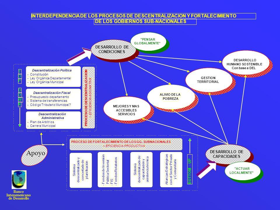Banco Interamericano de Desarrollo DESARROLLO DE CAPACIDADES