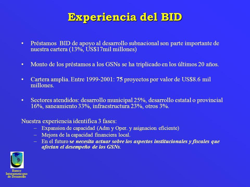 Banco Interamericano de Desarrollo Experiencia del BID Préstamos BID de apoyo al desarrollo subnacional son parte importante de nuestra cartera (13%,