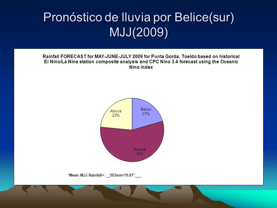 Pronóstico de lluvia por Belice(sur) MJJ(2009)