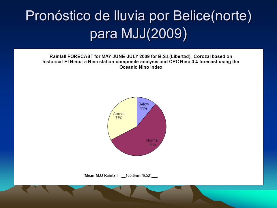 Pronóstico de lluvia por Belice(norte) para MJJ(2009 )